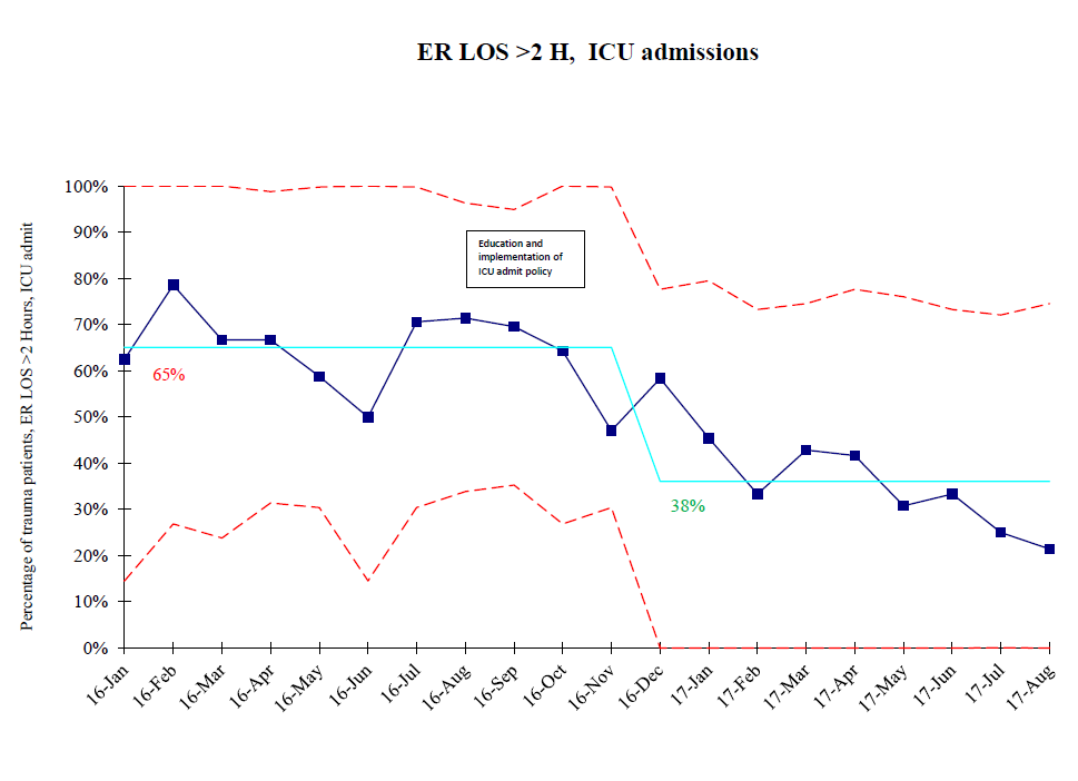 P chart example for ER LOS > 2 hours with ICU admission